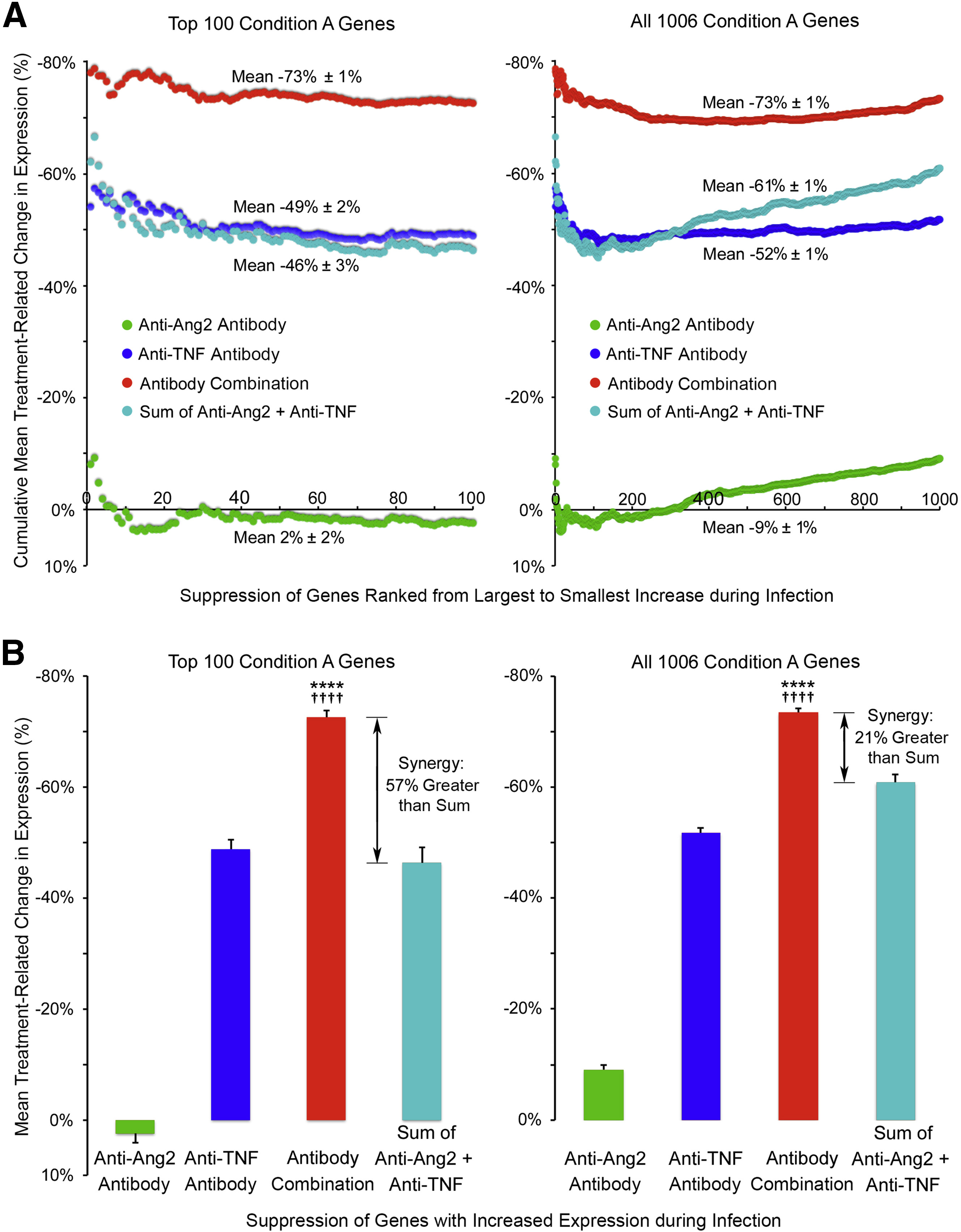 Synergistic Actions of Blocking Angiopoietin-2 and Tumor Necrosis ...